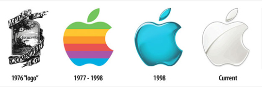 A evolução das Logomarcas – A Apple